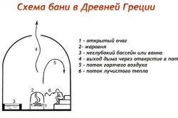 Схема давньогрецької лазні