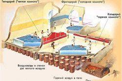Схема римської лазні
