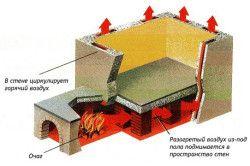 Схема опалення римської лазні