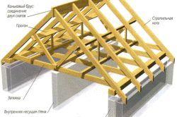 Фото - З чого і як побудувати дах лазні своїми руками?