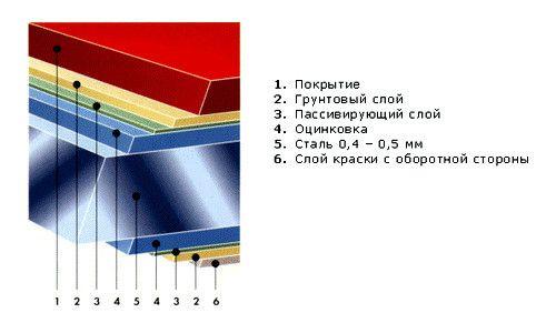 Фото - З чого виготовляють металочерепицю