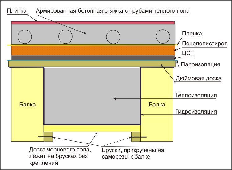 Схема установки печі-камянки