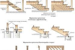 Схема облаштування сходів для ганку