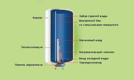 Схема пристрою напірного водонагрівача.