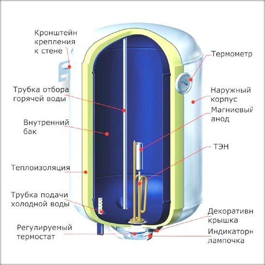 Схема пристрою електричного накопичувального водонагрівача.