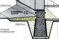 Фото - З яких етапів складається технологія будівництва стрічкового фундаменту?
