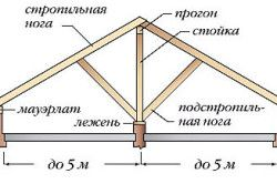 Схема кроквяної даху для лазні невеликого розміру