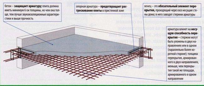 Фото - Виготовлення бетонного перекриття своїми руками