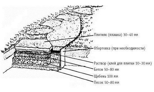 Фото - Виготовлення бетонних доріжок своїми руками