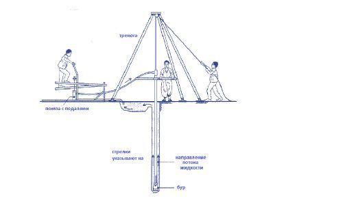 Схема ручного буріння