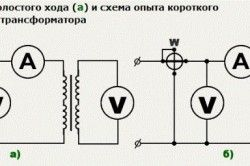Схема холостого ходу і короткого замикання трансформатора