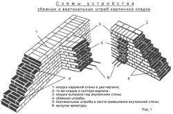 Фото - Виготовлення глиняного розчину для кладки цегли