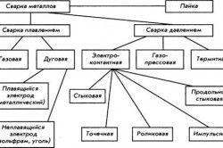 Класифікація основних видів зварювання
