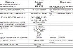 Таблиця необхідних технічних характеристик для зварювального інвертора