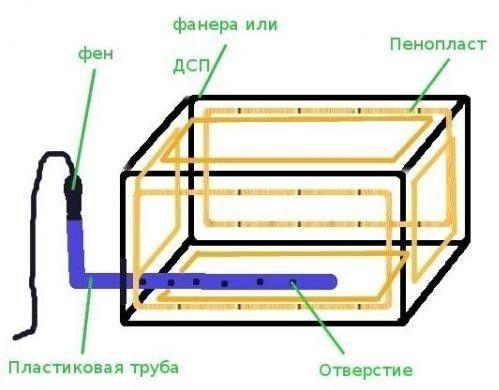 Схема виготовлення ящика для зберігання картоплі взимку на балконі