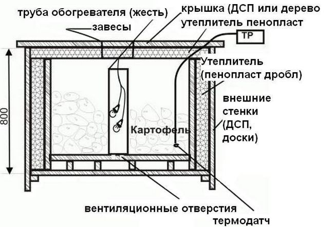 Схема ящика з обігрівом для зберігання картоплі на балконі
