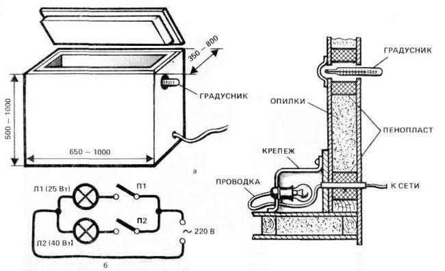 Схема пристрою ящика для зберігання картоплі