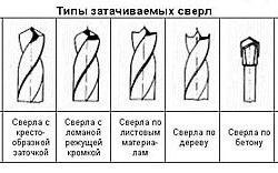 Схеми типів свердел