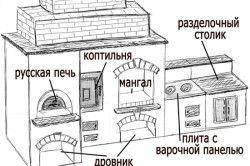 Схема барбекю з цегли.
