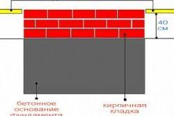 Схема фундаменту мангала з цегли.