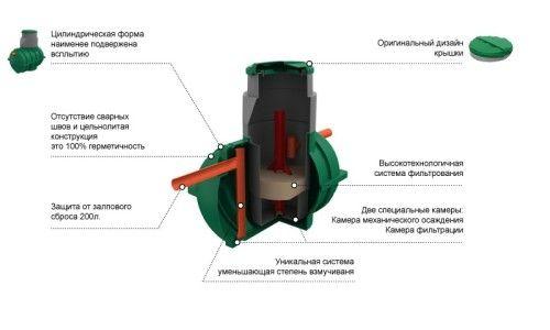 Пристрій дренажного насоса для септика