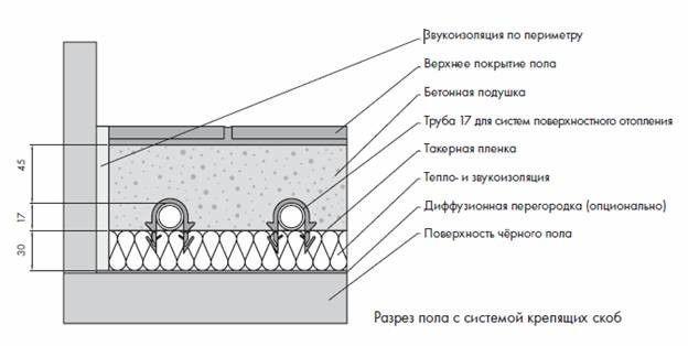 Фото - Виготовлення розчину для заливки підлоги