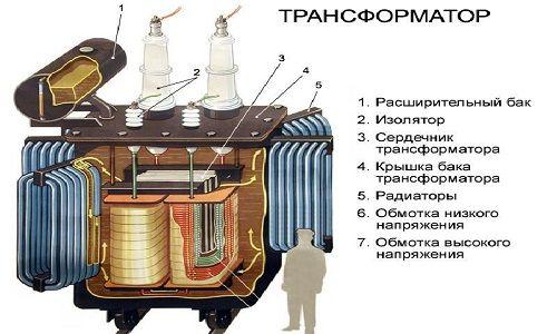Фото - Виготовлення зварювального трансформатора своїми руками і його використання