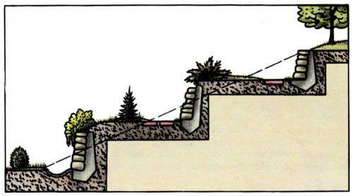 Схема створення терас