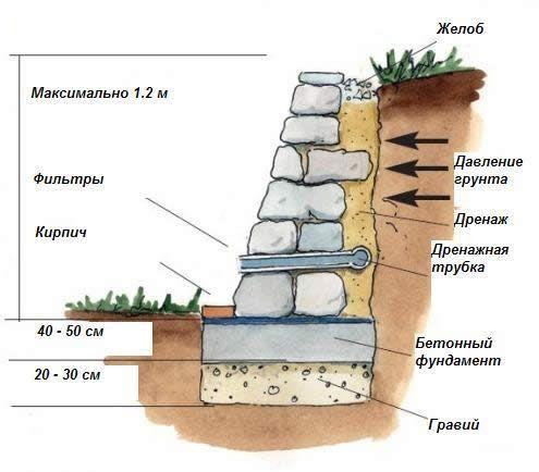 Схема підпірної стінки з каменю