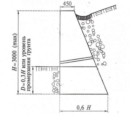 Розрахунок підпірної стінки з бетону