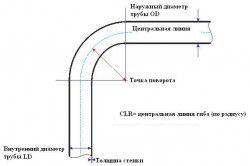 Схема згинання труб за допомогою трубогиба