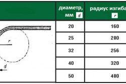 Таблиця радіусів вигину труб