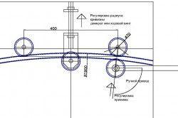 Схема трубогиба з обкаткою ролика