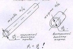 Схема розрахунку діаметра муфти для труби