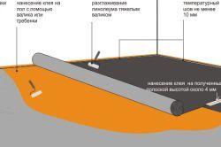 Схема монтажу лінолеуму