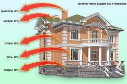 Схема основних втрат тепла в будинку