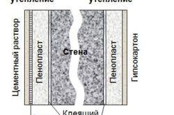 Схема внутрішнього і зовнішнього утеплення пінопластом