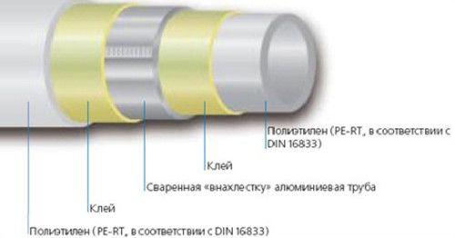 Фото - Ефективні труби для опалення