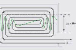 Схема спірального укладання