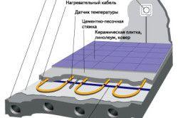 Схема підключення теплої підлоги