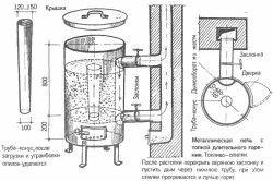 Схема печі на тирсі