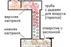 Схема печі на відпрацюванні, що показує наочно її пристрій