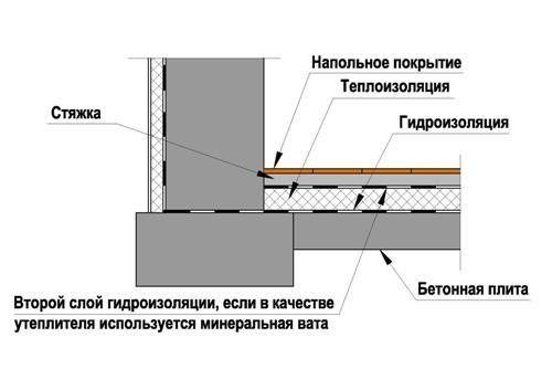 конструкція підлоги