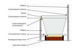 Схема пристрою ванни з екраном