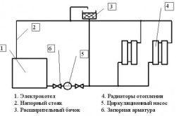 Схема установки електричного котла в систему опалення.