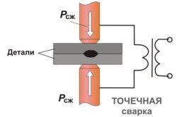 Схема контактного зварювання