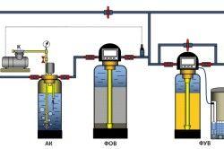 Груба очищення і знезалізнення всієї води, помякшення води для систем опалення та гарячого водопостачання (ГВП)