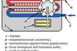 Проточний електричний водонагрівач закритого типу