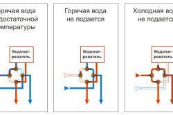 Схеми розводки водопроводу для підключення водонагрівача