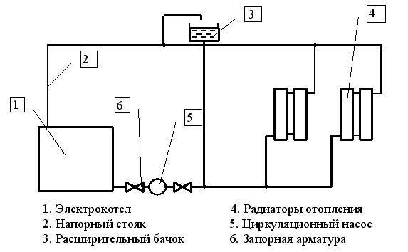 Схема функціонування електричного котла опалення